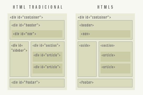 diferencias entre html tradicional y html5